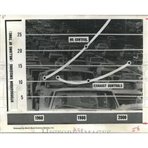 1967 Press Photo Chart of the million of tons of hydrocarbons produced by cars