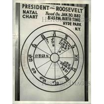 1934 Press Photo Astrological map on Pres. Roosevelt - cvb19439