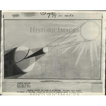 1929 Press Photo Diagram Showing the Cause of An Eclipse of Sun - ney26539